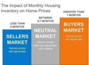 Home Inventories at 4.6-Month Supply