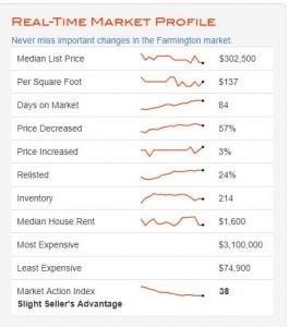 Farmington Hills Housing Market Report Chart