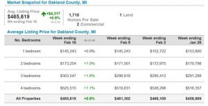 oakland county housing market stats
