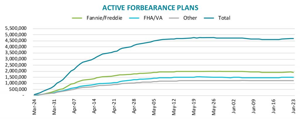 Active Forbearance Plans