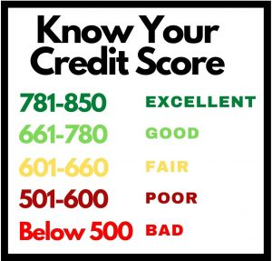 Know Your Credit Score - Canva Graphic