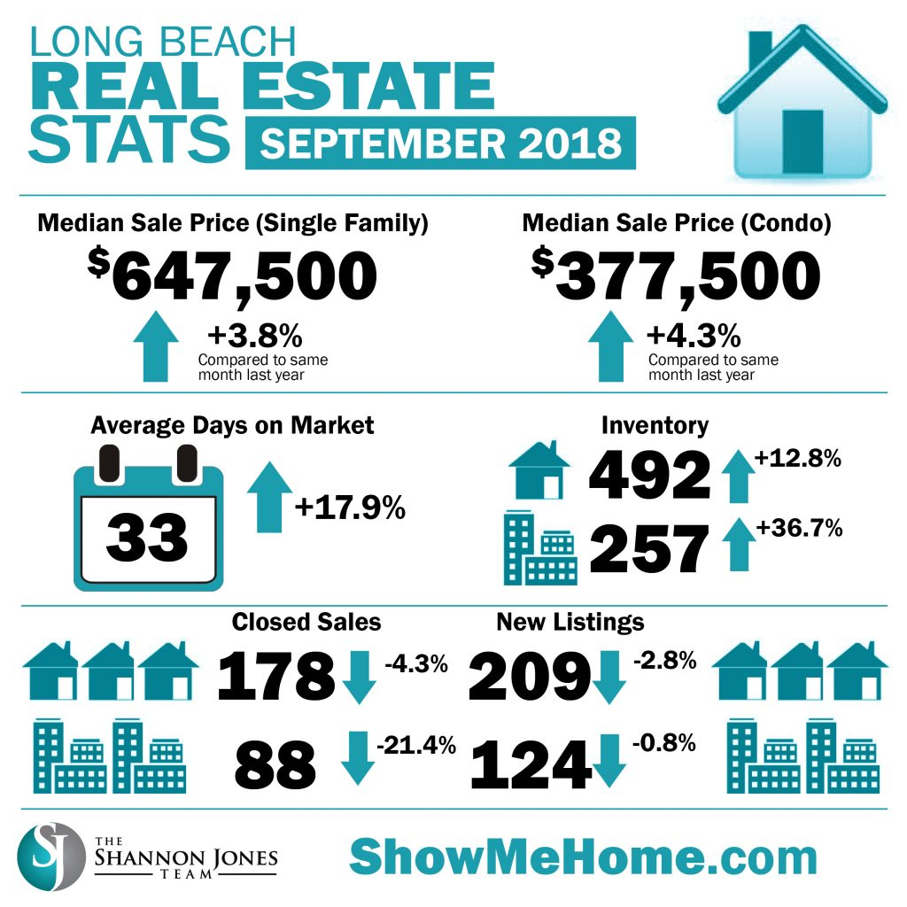 Market Stats September 2018