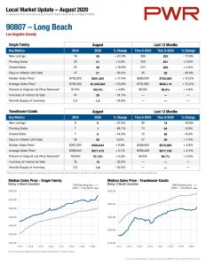 Long Beach Real Estate Update
