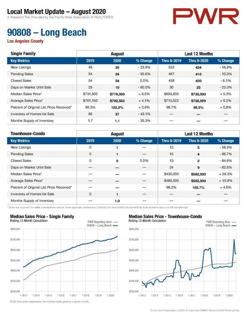 Long Beach Real Estate Update