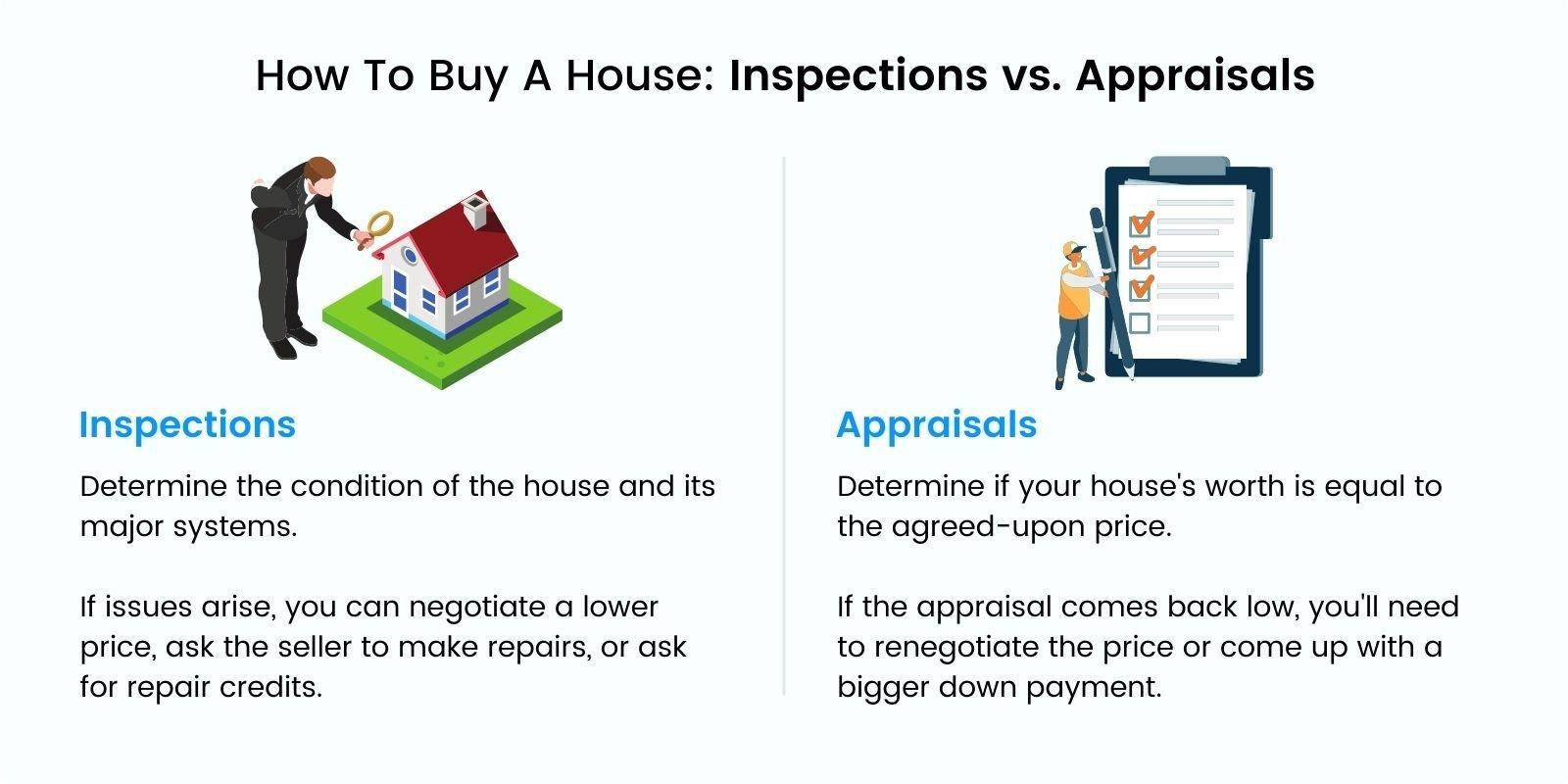 Inspections vs Appraisals
