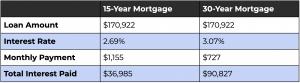 15-Year Mortgage vs 30-Year Mortgage