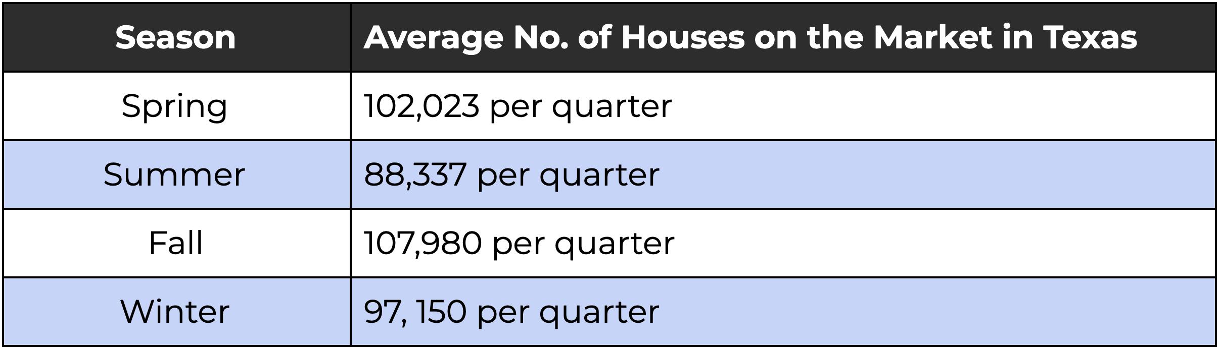 Texas Housing Inventory By Season