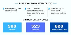 Maintain Credit & Min Credit Scores