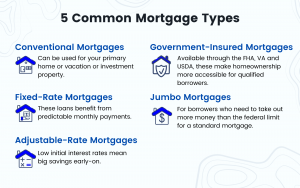 5-Common-mortgage-types