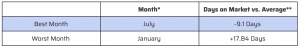 Best & Worst Months to Sell