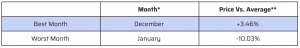 Best & Worst Months to Sell for Price