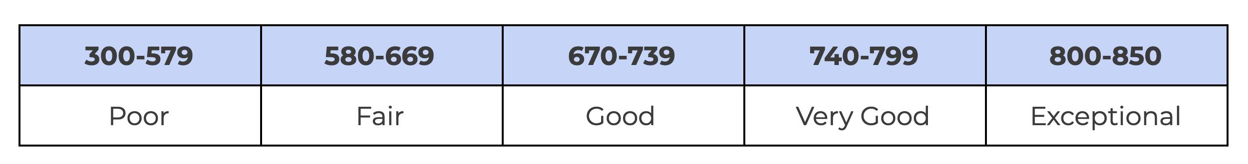Range of Credit Scores