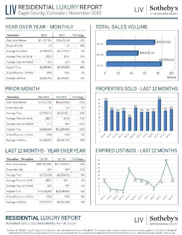 LIVSIR_Eagle-County_Luxury-Report_November-2015