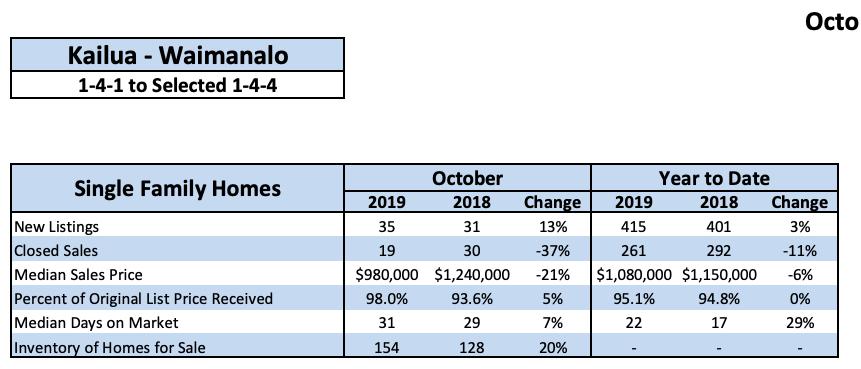 Real Estate Sales Statistics