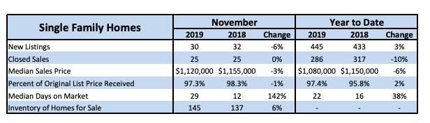 Local Market Update Nov. 2019