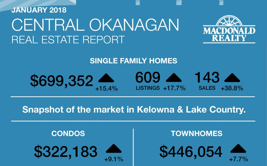 Okanagan Real Estate Market Statistics – January 2018
