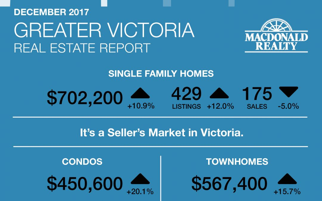 Greater Victoria, Parksville and Nanaimo Real Estate Market Statistics – January 2018