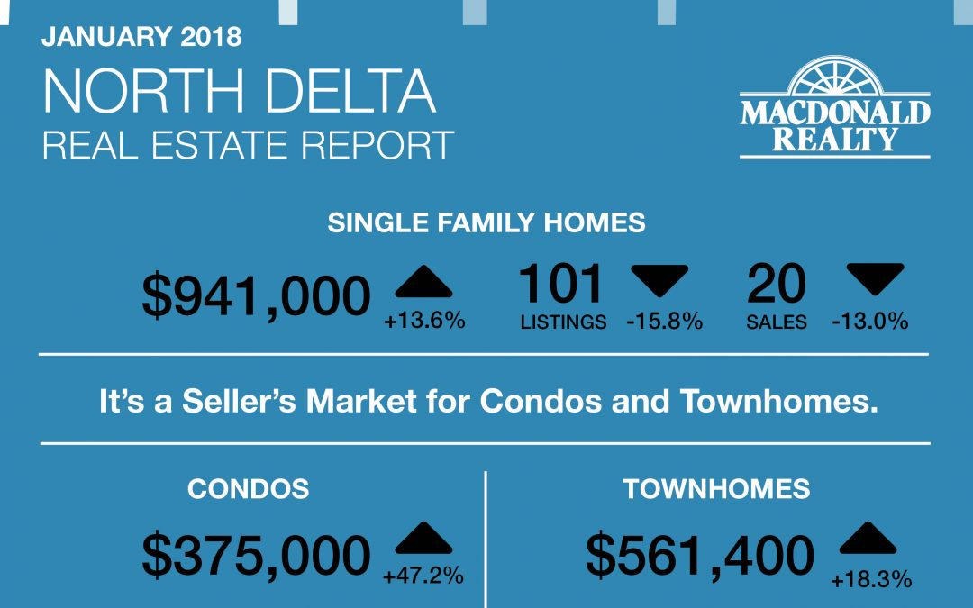 North Delta, Surrey, Langley and Fraser Valley Real Estate Market Statistics – January 2018