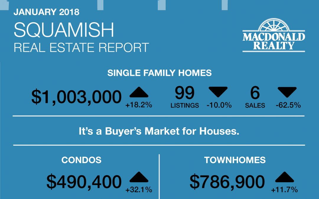 Squamish, Whistler and Sunshine Coast Real Estate Market Statistics – January 2018