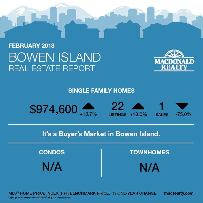 MarketHotSheet_February2018_Bowen-Island