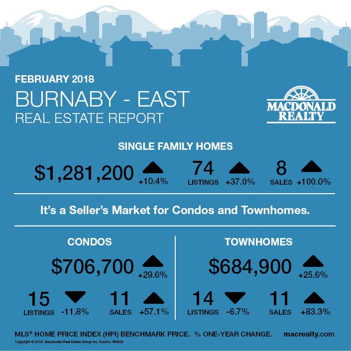 MarketHotSheet_February2018_Burnaby-East