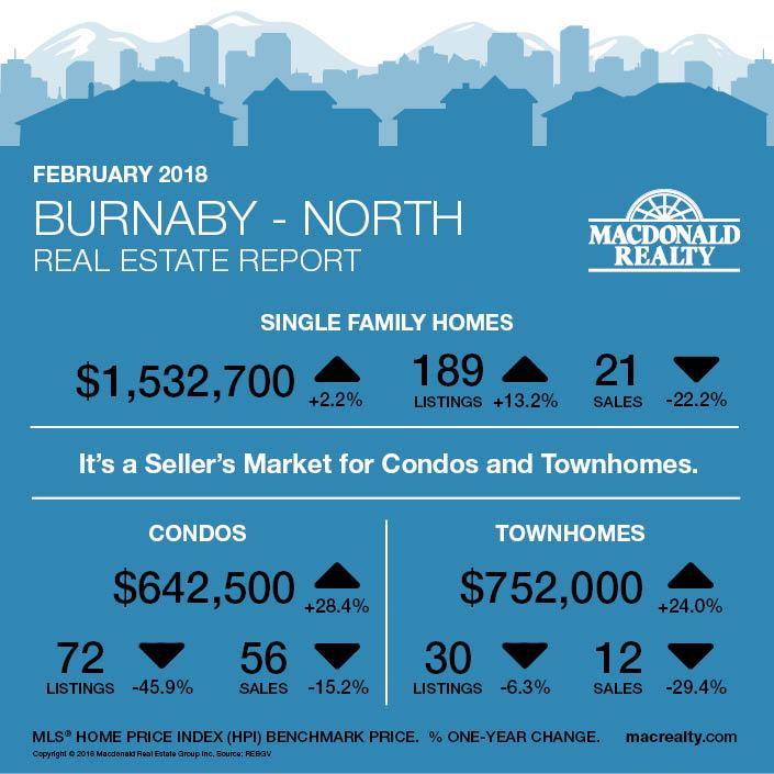MarketHotSheet_February2018_Burnaby-North