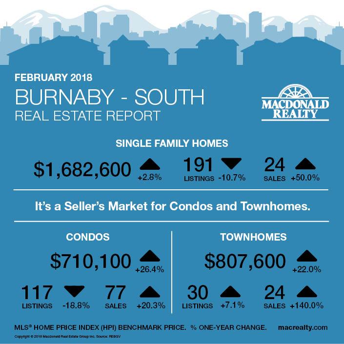 MarketHotSheet_February2018_Burnaby-South