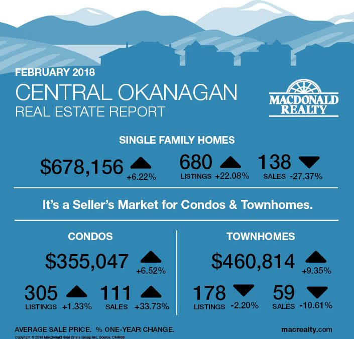 Okanagan Real Estate Market Statistics – February 2018