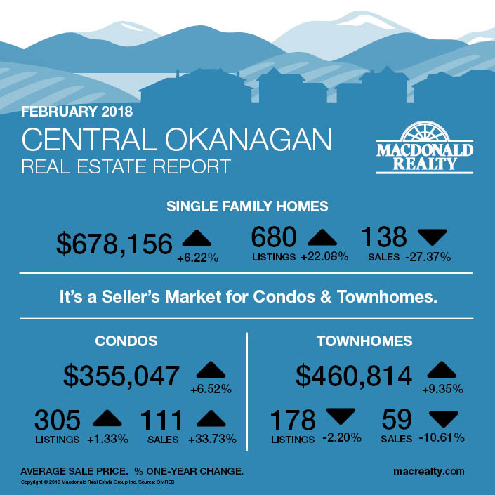 MarketHotSheet_February2018_Central-Okanagan
