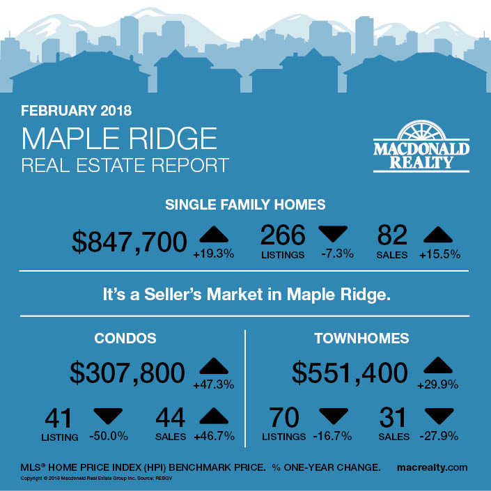 MarketHotSheet_February2018_Maple-Ridge