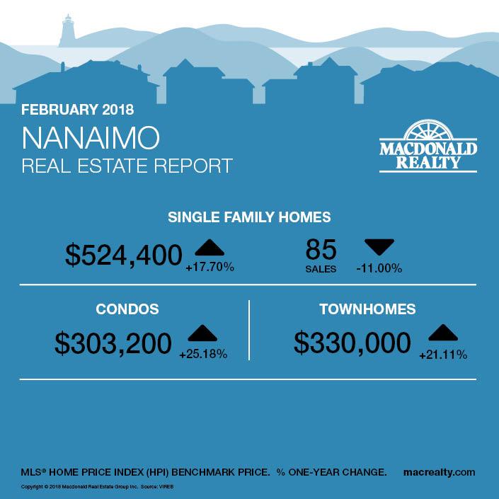 MarketHotSheet_February2018_Nanaimo