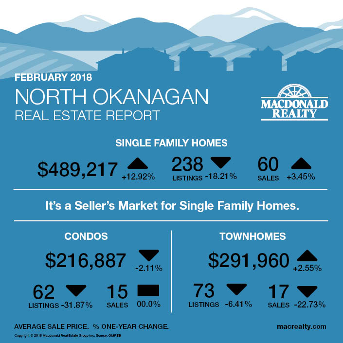MarketHotSheet_February2018_North-Okanagan