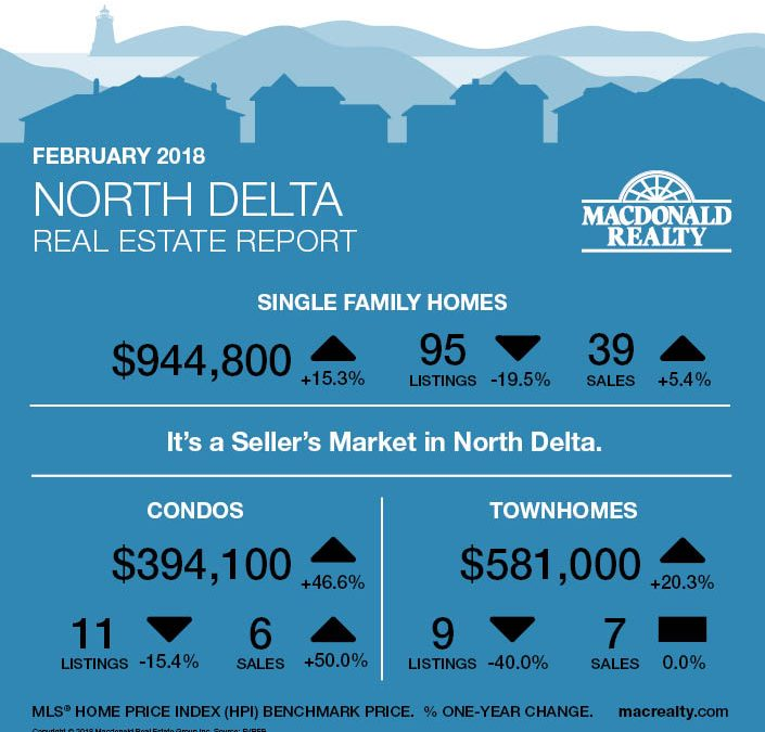 North Delta, Surrey, Langley and Fraser Valley Real Estate Market Statistics – February 2018