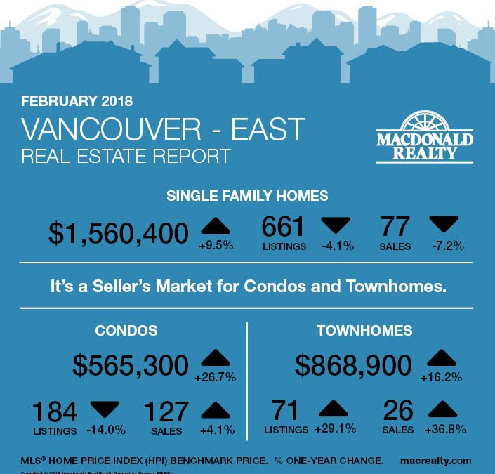 Greater Vancouver Real Estate Market Statistics – February 2018