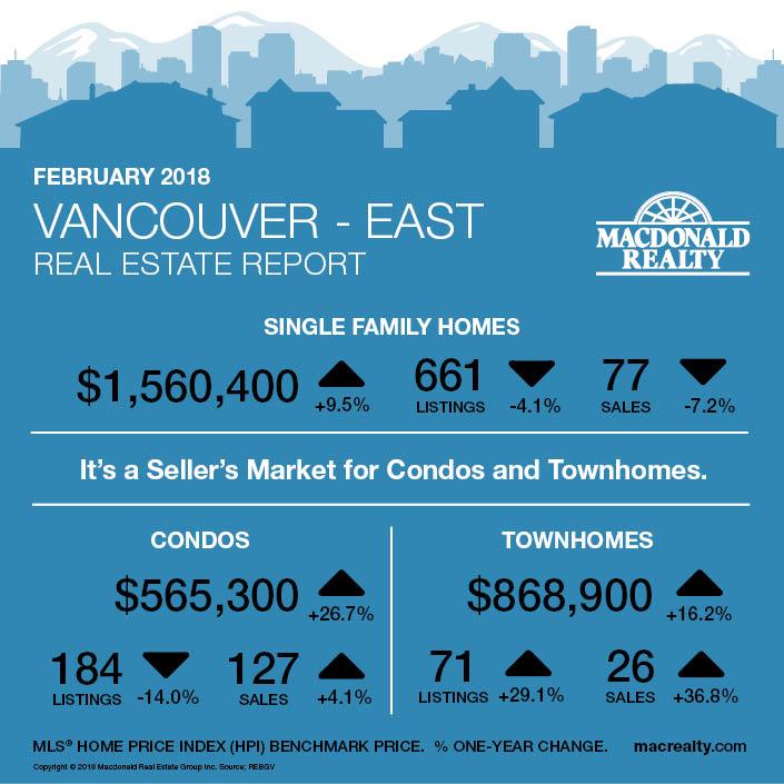 MarketHotSheet_February2018_Vancouver-East