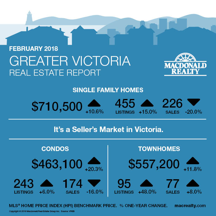 Greater Victoria, Parksville and Nanaimo Real Estate Market Statistics – February 2018