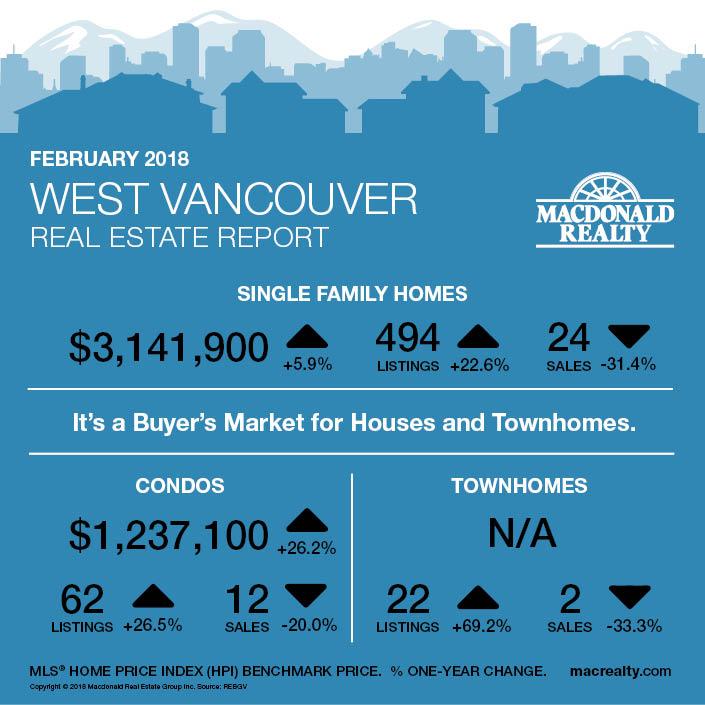 MarketHotSheet_February2018_West-Vancouver