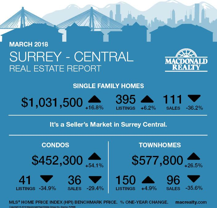 North Delta, Surrey, Langley and Fraser Valley Real Estate Market Statistics – March 2018