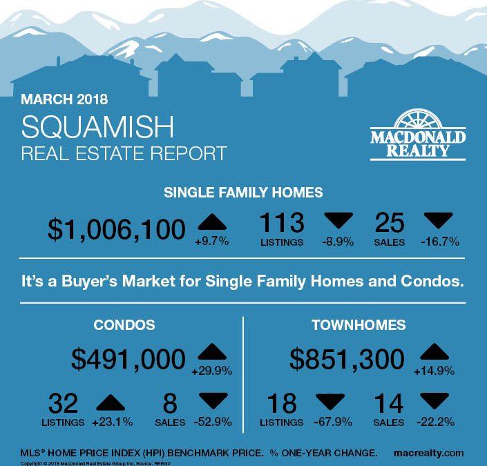 Squamish, Whistler and Sunshine Coast Real Estate Market Statistics – March 2018