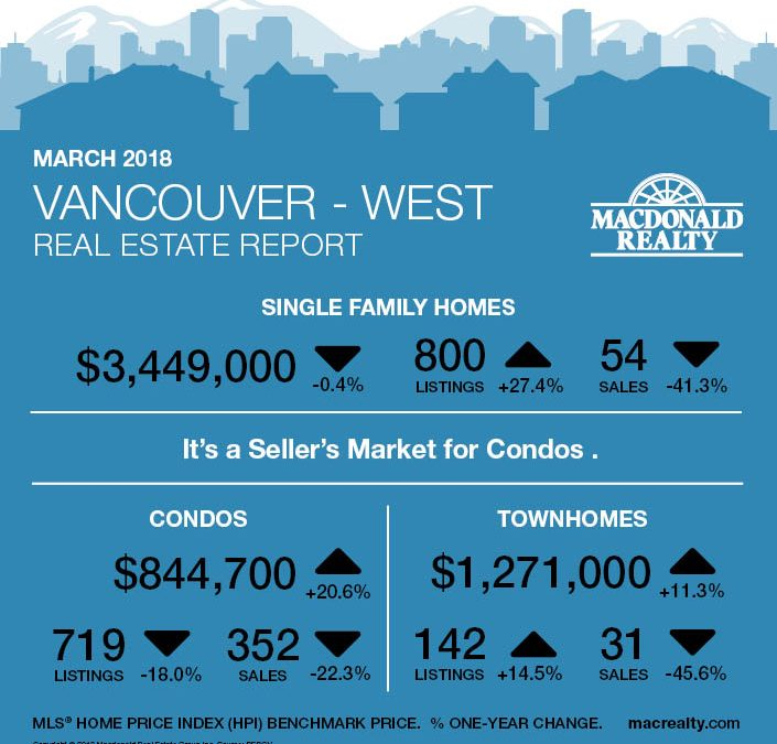 Greater Vancouver Real Estate Market Statistics – March 2018