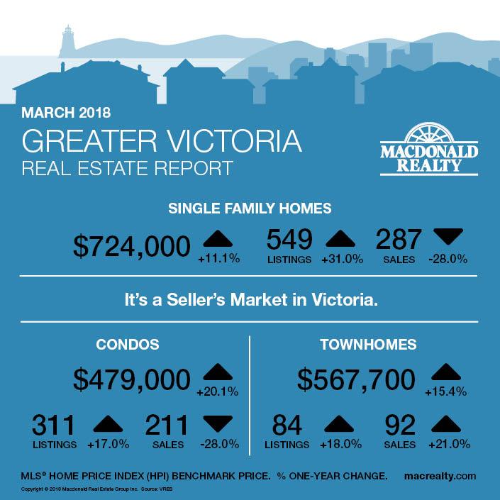 MarketHotSheet_March2018_Victoria