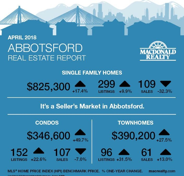 North Delta, Surrey, Langley and Fraser Valley Real Estate Market Statistics – April 2018