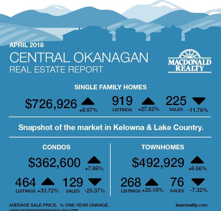 Okanagan Real Estate Market Statistics – April 2018