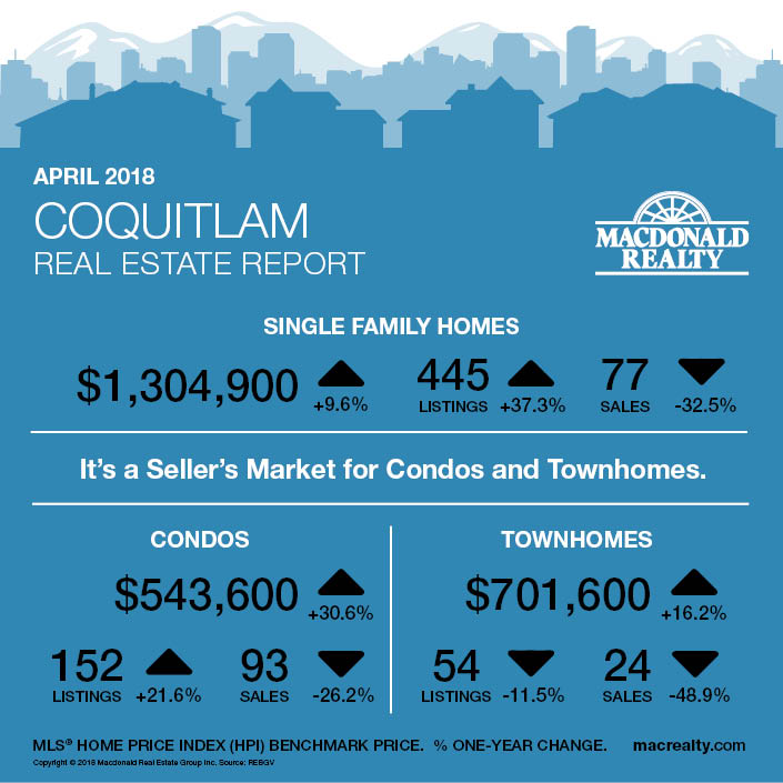 MarketHotSheet_April2018_Coquitlam
