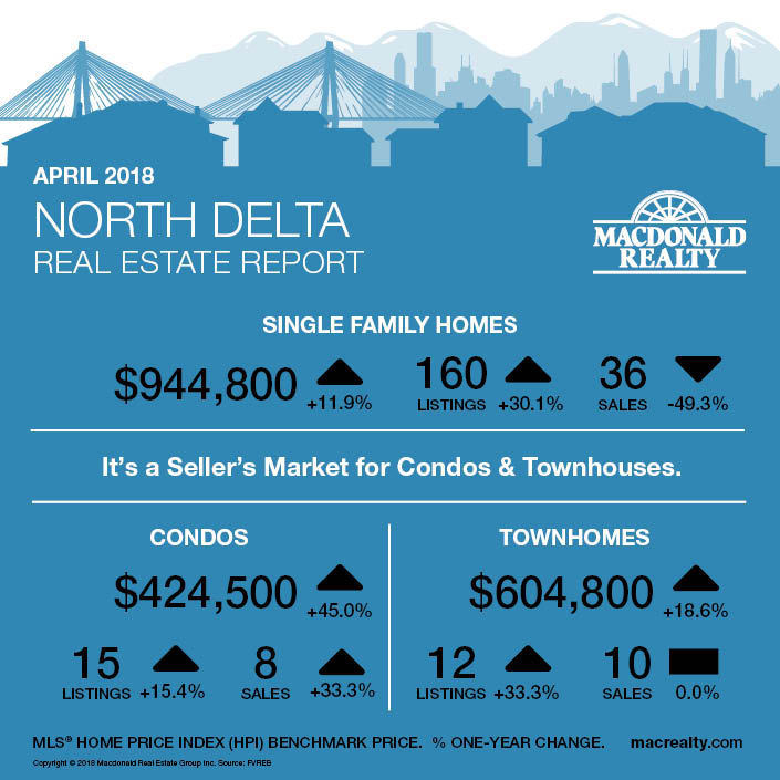 MarketHotSheet_April2018_NorthDelta