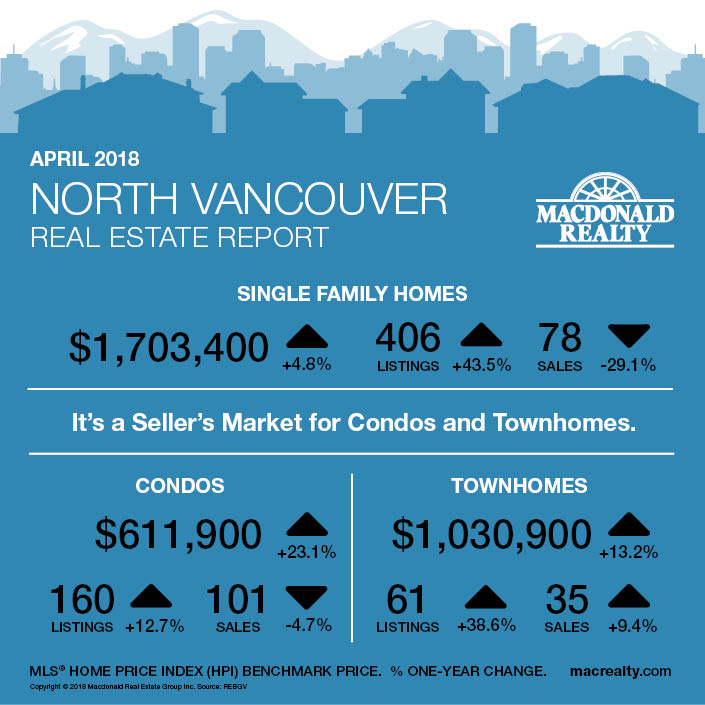 MarketHotSheet_April2018_NorthVancouver