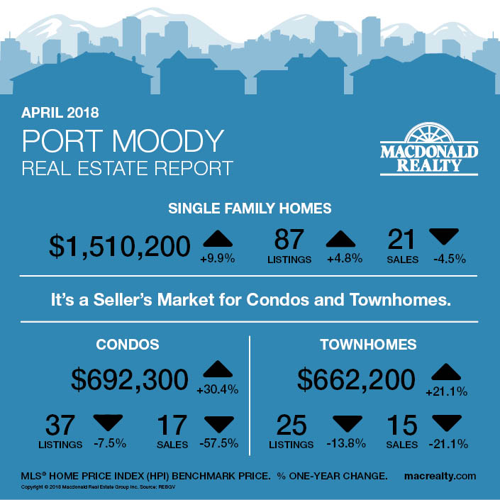 MarketHotSheet_April2018_PortMoody