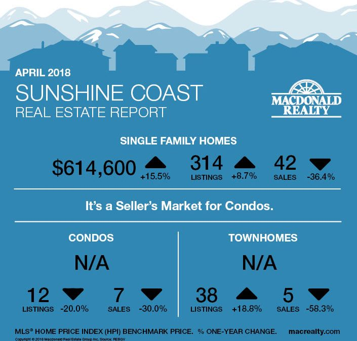 Squamish, Whistler and Sunshine Coast Real Estate Market Statistics – April 2018