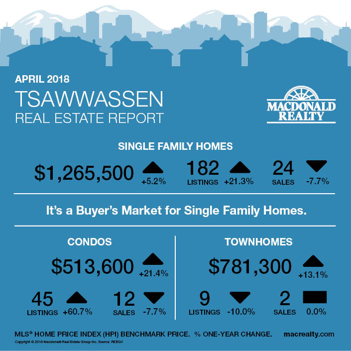 MarketHotSheet_April2018_Tsawwassen