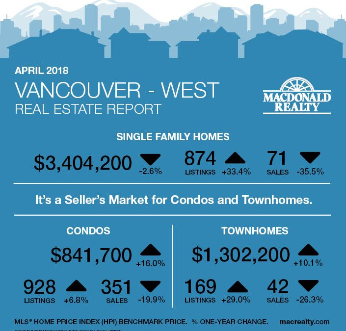 Greater Vancouver Real Estate Market Statistics – April 2018